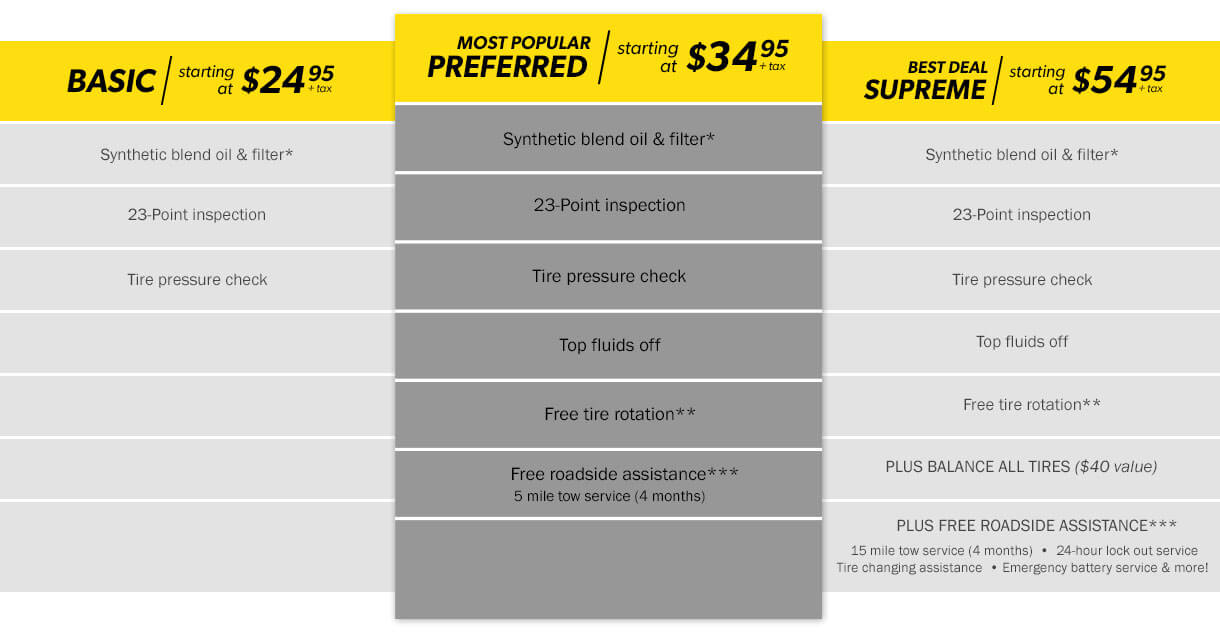 Meineke Oil Change Packages